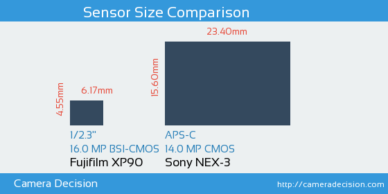 Fujifilm XP90 vs Sony NEX-3 Sensor Size Comparison