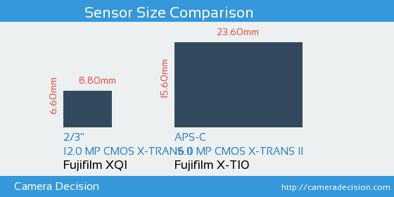 Fujifilm XQ1 vs Fujifilm X-T10 Sensor Size Comparison