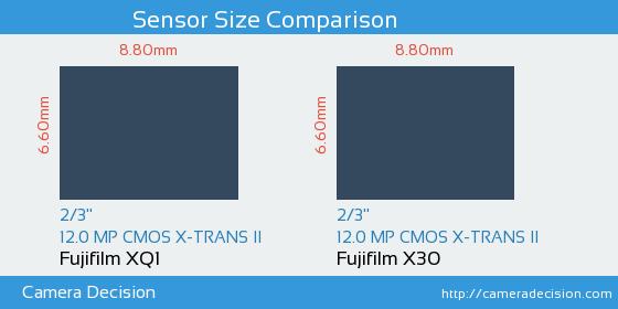 Fujifilm XQ1 vs Fujifilm X30 Sensor Size Comparison