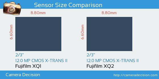 Fujifilm XQ1 vs Fujifilm XQ2 Sensor Size Comparison
