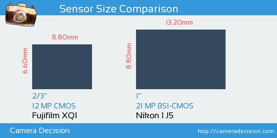 Fujifilm XQ1 vs Nikon 1 J5 Sensor Size Comparison