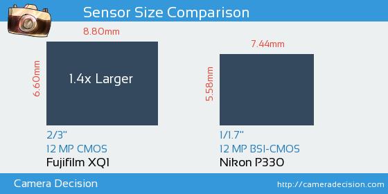 Fujifilm XQ1 vs Nikon P330 Sensor Size Comparison