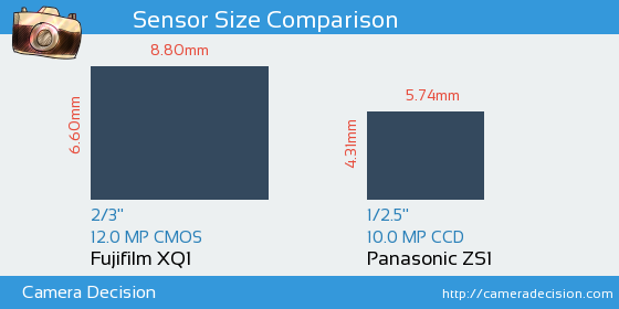 Fujifilm XQ1 vs Panasonic ZS1 Sensor Size Comparison