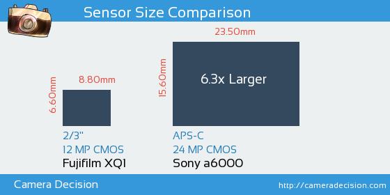 Fujifilm XQ1 vs Sony A6000 Sensor Size Comparison