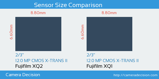 Fujifilm XQ2 vs Fujifilm XQ1 Sensor Size Comparison