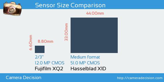 Fujifilm XQ2 vs Hasselblad X1D Sensor Size Comparison