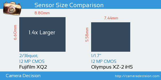 Fujifilm XQ2 vs Olympus XZ-2 iHS Sensor Size Comparison