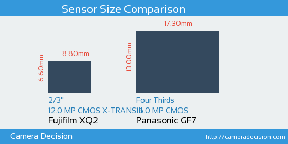 Fujifilm XQ2 vs Panasonic GF7 Sensor Size Comparison