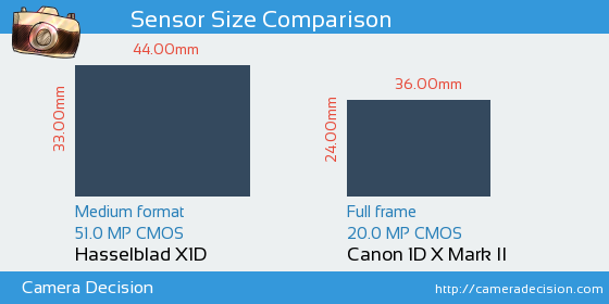 Hasselblad X1D vs Canon 1D X II Detailed Comparison