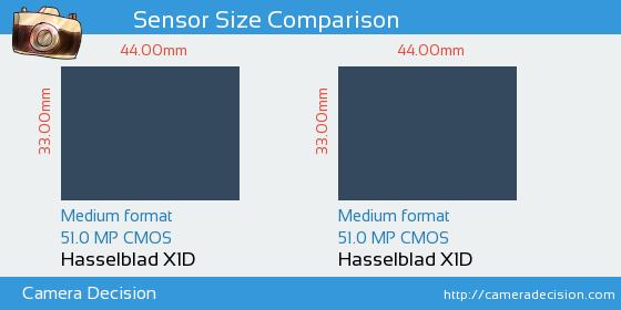 Hasselblad X1D vs Hasselblad X1D Sensor Size Comparison