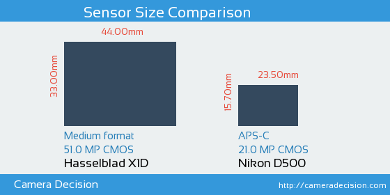 Hasselblad X1D vs Nikon D500 Sensor Size Comparison