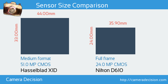 Hasselblad X1D vs Nikon D610 Sensor Size Comparison