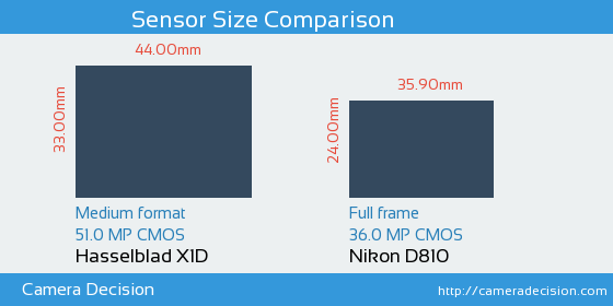 Hasselblad X1D vs Nikon D810 Sensor Size Comparison