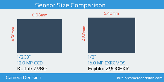 Kodak Z980 vs Fujifilm Z900EXR Sensor Size Comparison
