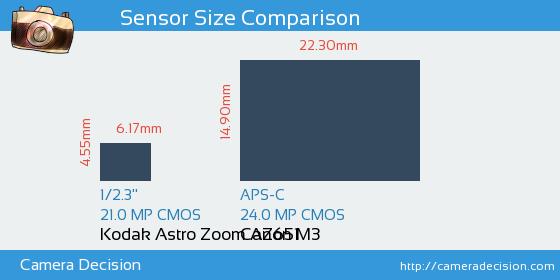 Kodak Astro Zoom AZ651 vs Canon M3 Sensor Size Comparison