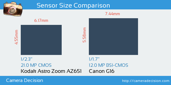 Kodak Astro Zoom AZ651 vs Canon G16 Sensor Size Comparison