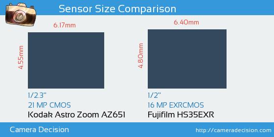 Kodak Astro Zoom AZ651 vs Fujifilm HS35EXR Sensor Size Comparison