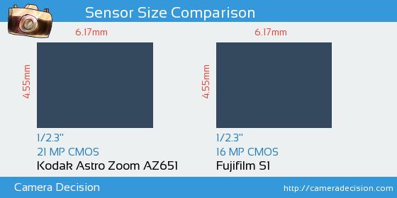 Kodak Astro Zoom AZ651 vs Fujifilm S1 Sensor Size Comparison