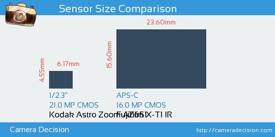 Kodak Astro Zoom AZ651 vs Fujifilm X-T1 IR Sensor Size Comparison