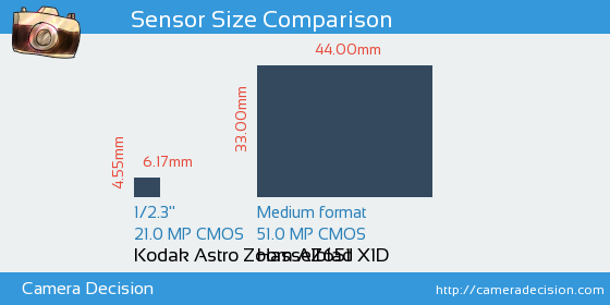 Kodak Astro Zoom AZ651 vs Hasselblad X1D Sensor Size Comparison