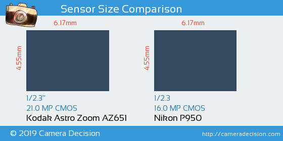 Kodak Astro Zoom AZ651 vs Nikon P950 Sensor Size Comparison
