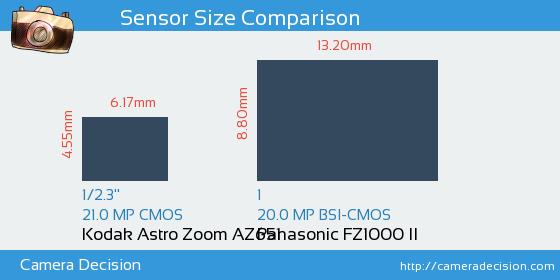 Kodak Astro Zoom AZ651 vs Panasonic FZ1000 II Sensor Size Comparison