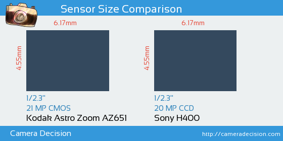 Kodak Astro Zoom AZ651 vs Sony H400 Sensor Size Comparison
