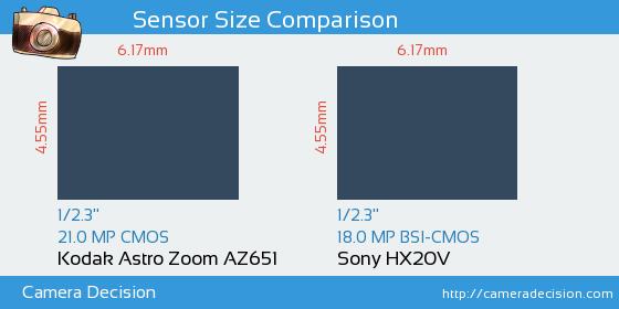 Kodak Astro Zoom AZ651 vs Sony HX20V Sensor Size Comparison