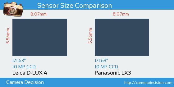 Leica D-LUX 4 vs Panasonic LX3 Sensor Size Comparison
