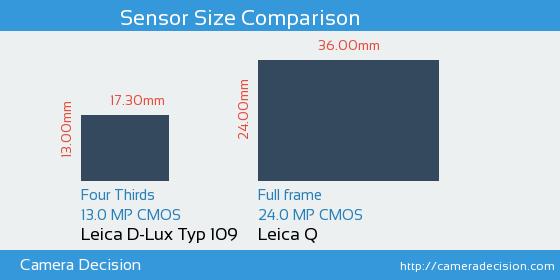 Leica D-Lux Typ 109 vs Leica Q Sensor Size Comparison