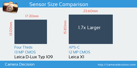 Leica D-Lux Typ 109 vs Leica X1 Sensor Size Comparison