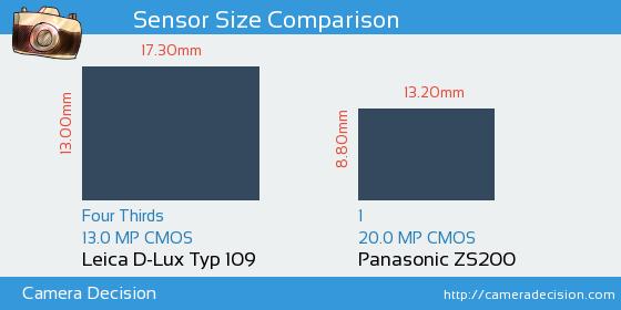 Leica D-Lux Typ 109 vs Panasonic ZS200 Sensor Size Comparison