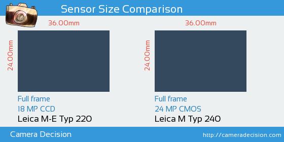 Leica M-E Typ 220 vs Leica M Typ 240 Sensor Size Comparison