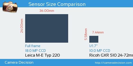 Leica M-E Typ 220 vs Ricoh GXR S10 24-72mm F2.5-4.4 VC Sensor Size Comparison