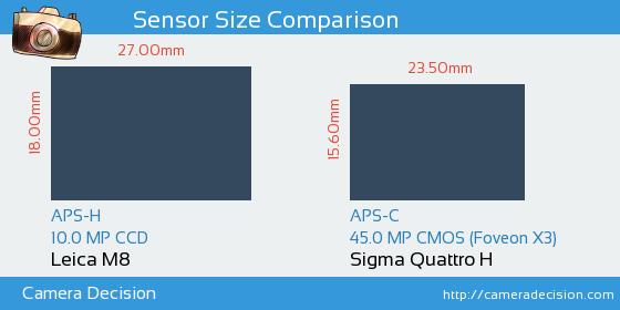 Leica M8 vs Sigma Quattro H Sensor Size Comparison