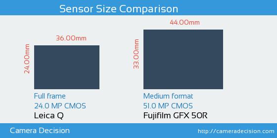 Leica Q vs Fujifilm GFX 50R Sensor Size Comparison