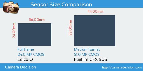 Leica Q vs Fujifilm GFX 50S Sensor Size Comparison