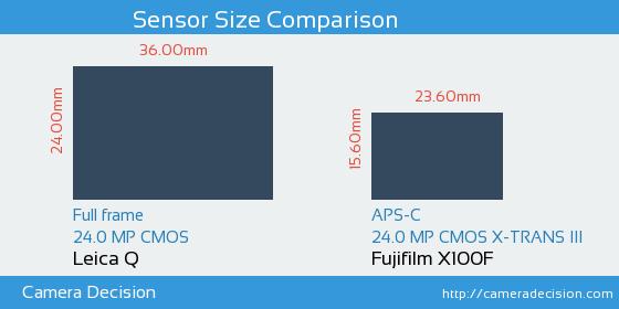 Leica Q vs Fujifilm X100F Sensor Size Comparison