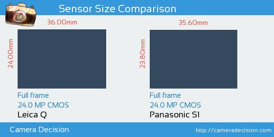 Leica Q vs Panasonic S1 Sensor Size Comparison