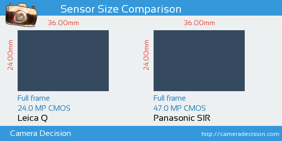 Leica Q vs Panasonic S1R Sensor Size Comparison