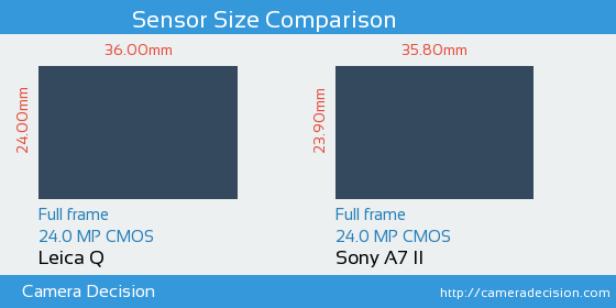 Leica Q vs Sony A7 II Sensor Size Comparison