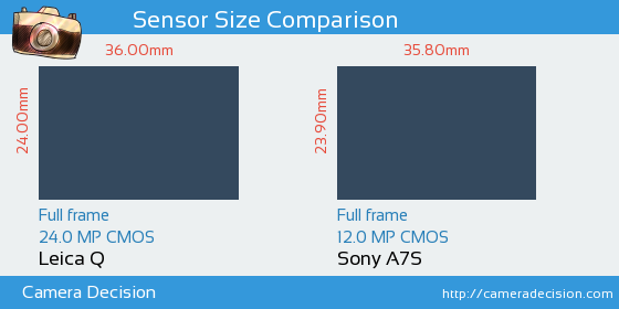 Leica Q vs Sony A7S Sensor Size Comparison