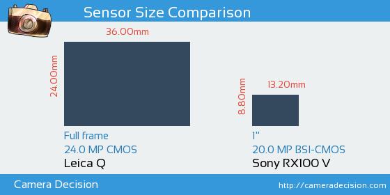 Leica Q vs Sony RX100 V Sensor Size Comparison