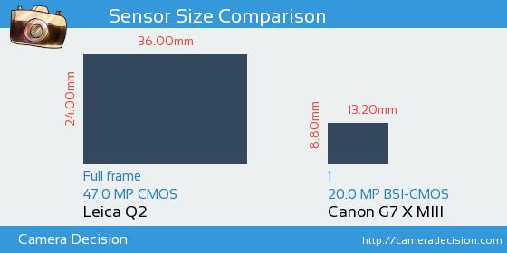 Leica Q2 vs Canon G7 X MIII Sensor Size Comparison