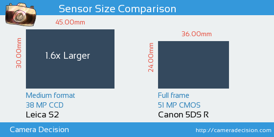 Leica S2 vs Canon 5DS R Sensor Size Comparison