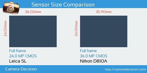 Leica SL vs Nikon D810A Sensor Size Comparison