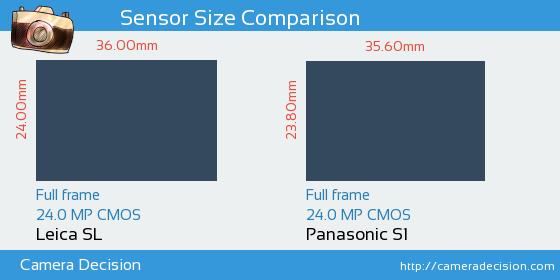 Leica SL vs Panasonic S1 Sensor Size Comparison