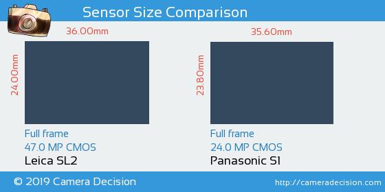 Leica SL2 vs Panasonic S1 Sensor Size Comparison