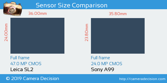 Leica SL2 vs Sony A99 Sensor Size Comparison