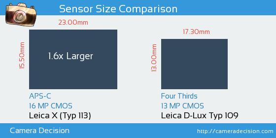 Leica X (Typ 113) vs Leica D-Lux Typ 109 Sensor Size Comparison